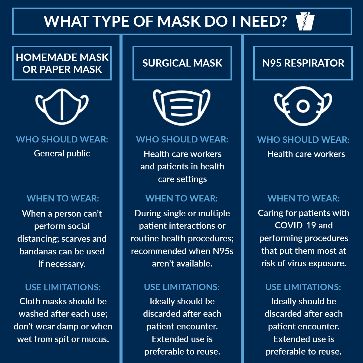What type of mask do I need
